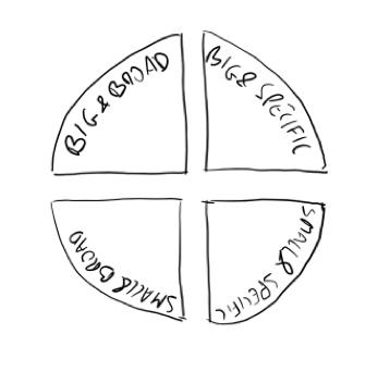 Types of goals