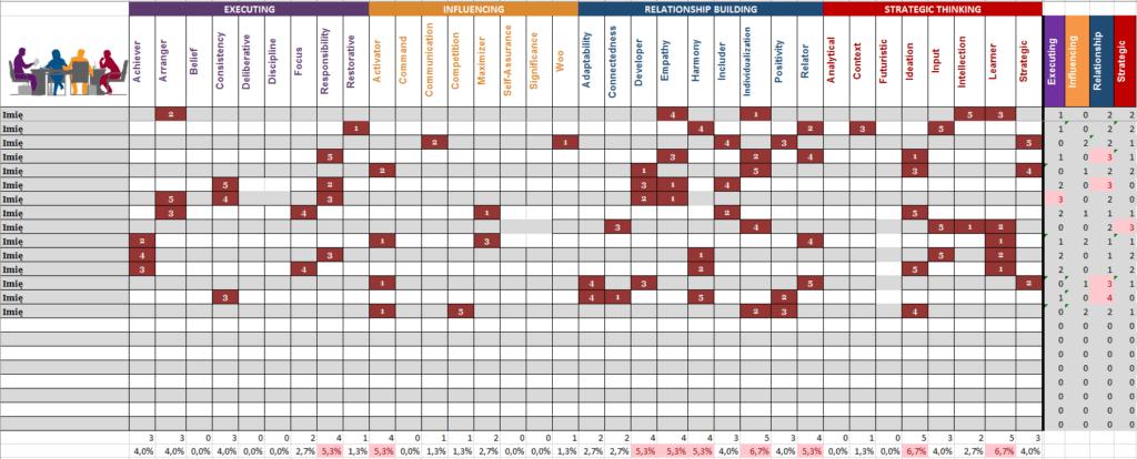 Mapa talentów zespołu