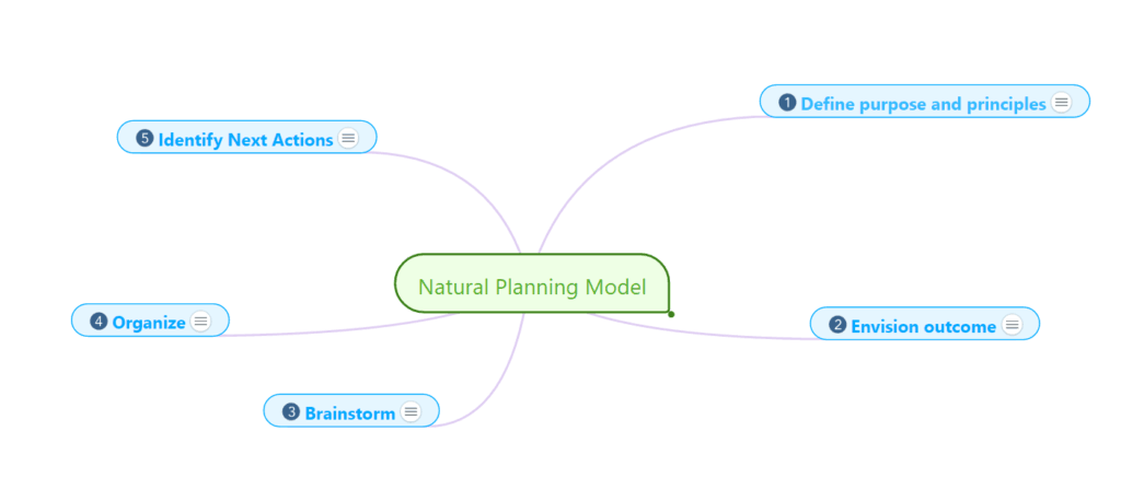 Natural Planning Model - David Allen